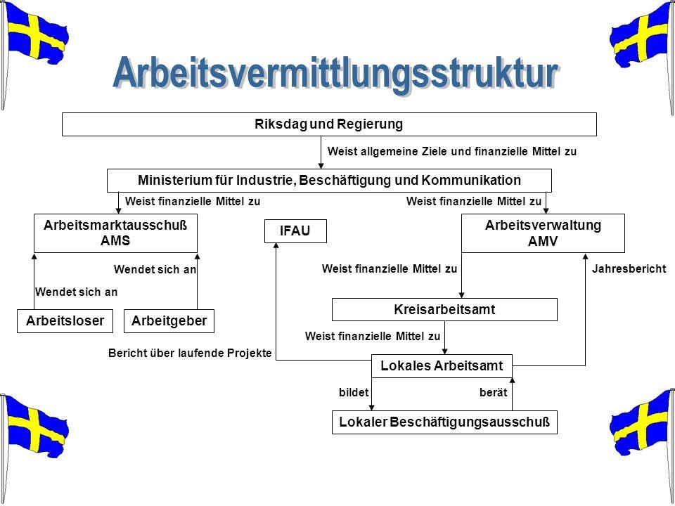 Arbeitsverwaltung AMV Arbeitsmarktausschuß AMS Ministerium für Industrie, Beschäftigung und Kommunikation Kreisarbeitsamt Lokales Arbeitsamt Lokaler B