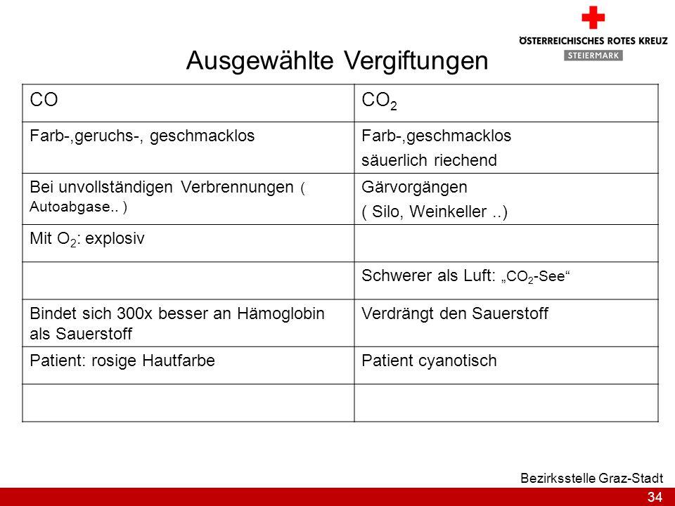 34 Bezirksstelle Graz-Stadt Ausgewählte Vergiftungen COCO 2 Farb-,geruchs-, geschmacklosFarb-,geschmacklos säuerlich riechend Bei unvollständigen Verb