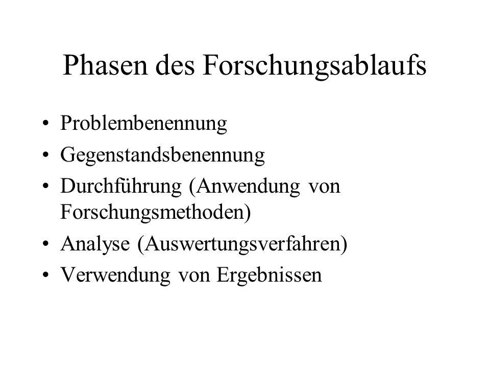 Phasen des Forschungsablaufs Problembenennung Gegenstandsbenennung Durchführung (Anwendung von Forschungsmethoden) Analyse (Auswertungsverfahren) Verw