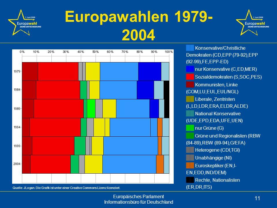 Europäisches Parlament Informationsbüro für Deutschland 11 Europawahlen 1979- 2004 Konservative/Christliche Demokraten (CD,EPP (79-92),EPP (92-99),FE,EPP-ED) nur Konservative (C,ED,MER) Sozialdemokraten (S,SOC,PES) Kommunisten, Linke (COM,LU,EUL,EUL/NGL) Liberale, Zentristen (L,LD,LDR,ERA,ELDR,ALDE) National Konservative (UDE,EPD,EDA,UFE,UEN) nur Grüne (G) Grüne und Regionalisten (RBW (84-89),RBW (89-94),G/EFA) Heterogene (CDI,TGI) Unabhängige (NI) Euroskeptiker (EN,I- EN,EDD,IND/DEM) Rechte, Nationalisten (ER,DR,ITS) Quelle: JLogan.