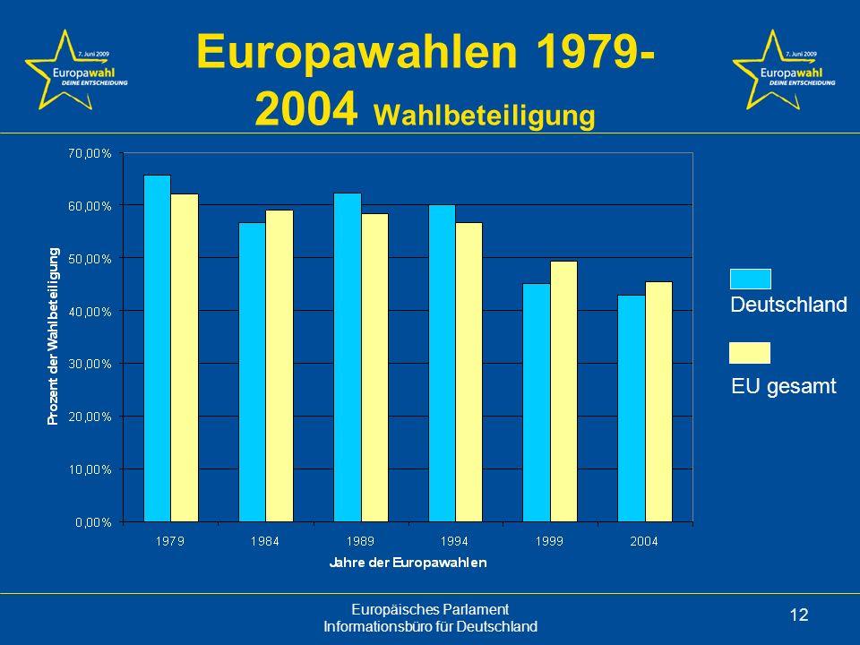 Europäisches Parlament Informationsbüro für Deutschland 12 Europawahlen 1979- 2004 Wahlbeteiligung EU gesamt Deutschland