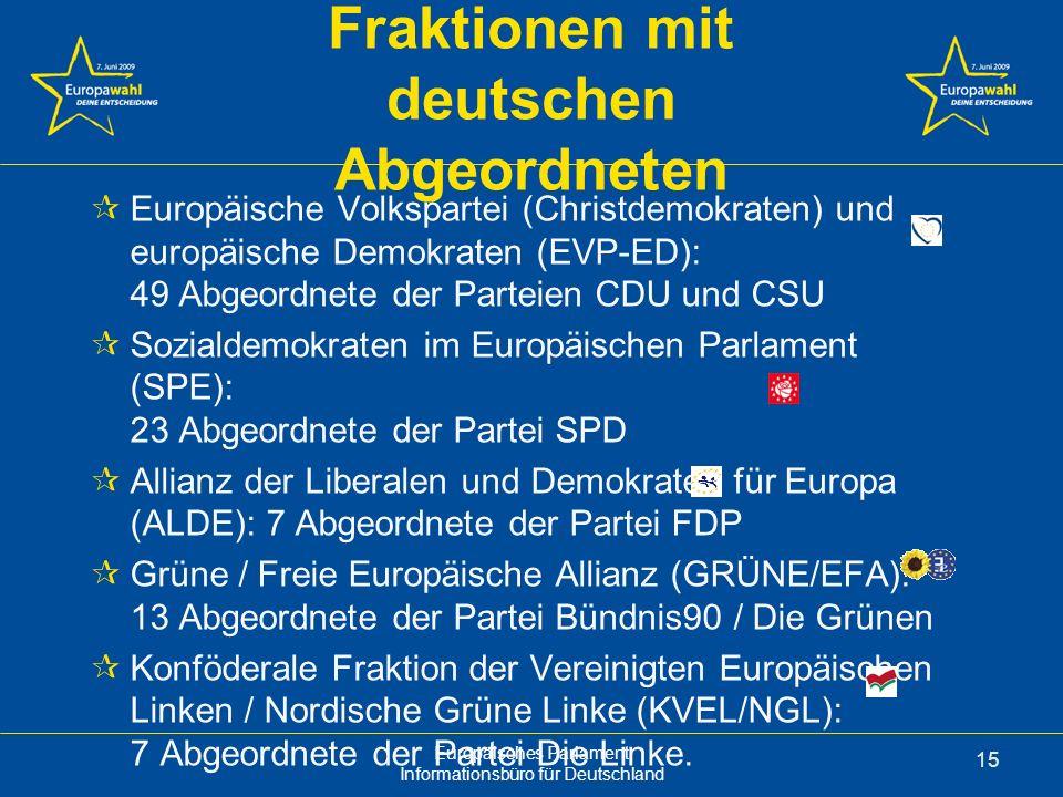 Europäisches Parlament Informationsbüro für Deutschland 15 Fraktionen mit deutschen Abgeordneten Europäische Volkspartei (Christdemokraten) und europäische Demokraten (EVP-ED): 49 Abgeordnete der Parteien CDU und CSU Sozialdemokraten im Europäischen Parlament (SPE): 23 Abgeordnete der Partei SPD Allianz der Liberalen und Demokraten für Europa (ALDE): 7 Abgeordnete der Partei FDP Grüne / Freie Europäische Allianz (GRÜNE/EFA): 13 Abgeordnete der Partei Bündnis90 / Die Grünen Konföderale Fraktion der Vereinigten Europäischen Linken / Nordische Grüne Linke (KVEL/NGL): 7 Abgeordnete der Partei Die Linke.