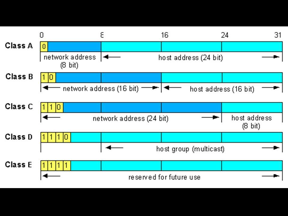 Reservierte Adressbereiche Klasse A: 10.0.0.0 - 10.255.255.254 Für ein privates Klasse A-Netz ist der Adressbereich von 10.0.0.0 bis 10.255.255.254 reserviert.