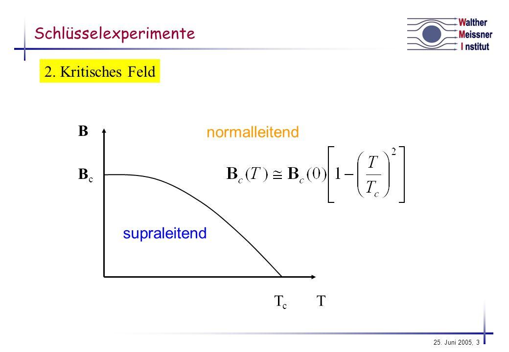 25. Juni 2005, 34 Dispersion k kFkF E 0 k k Quasiteichen bei T > 0