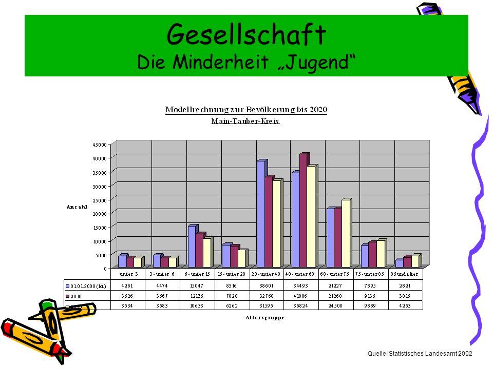 Gesellschaft Die Minderheit Jugend Quelle: Statistisches Landesamt 2002