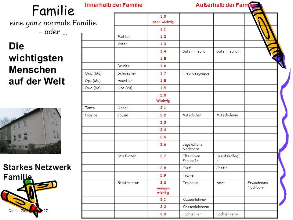 Starkes Netzwerk Familie Quelle: Zinnecker, S.
