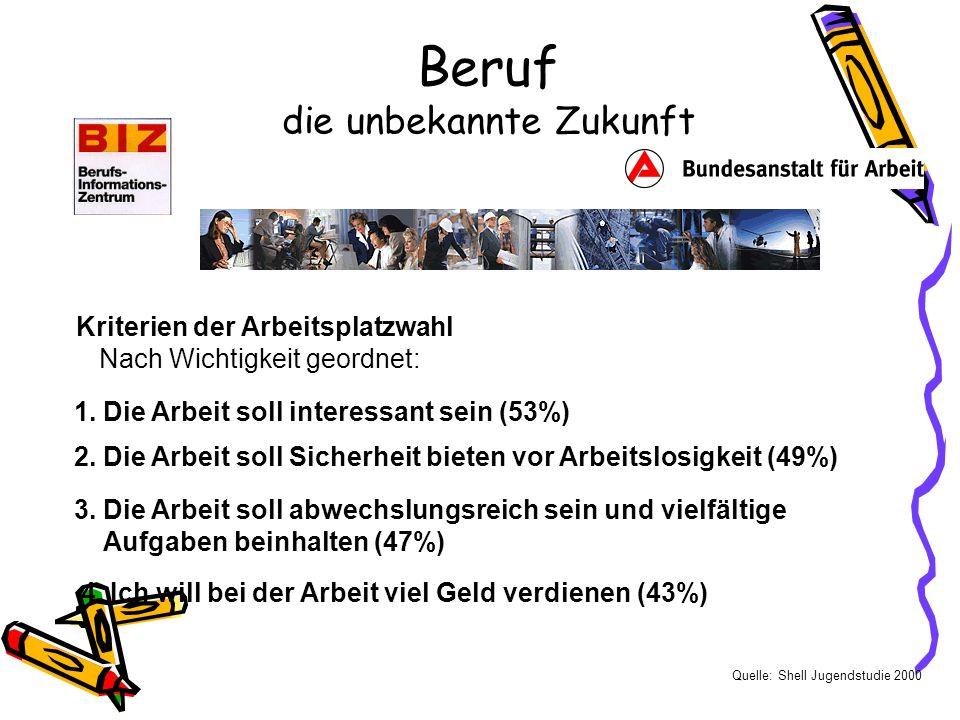 Beruf die unbekannte Zukunft Kriterien der Arbeitsplatzwahl Nach Wichtigkeit geordnet: Quelle: Shell Jugendstudie 2000 1.