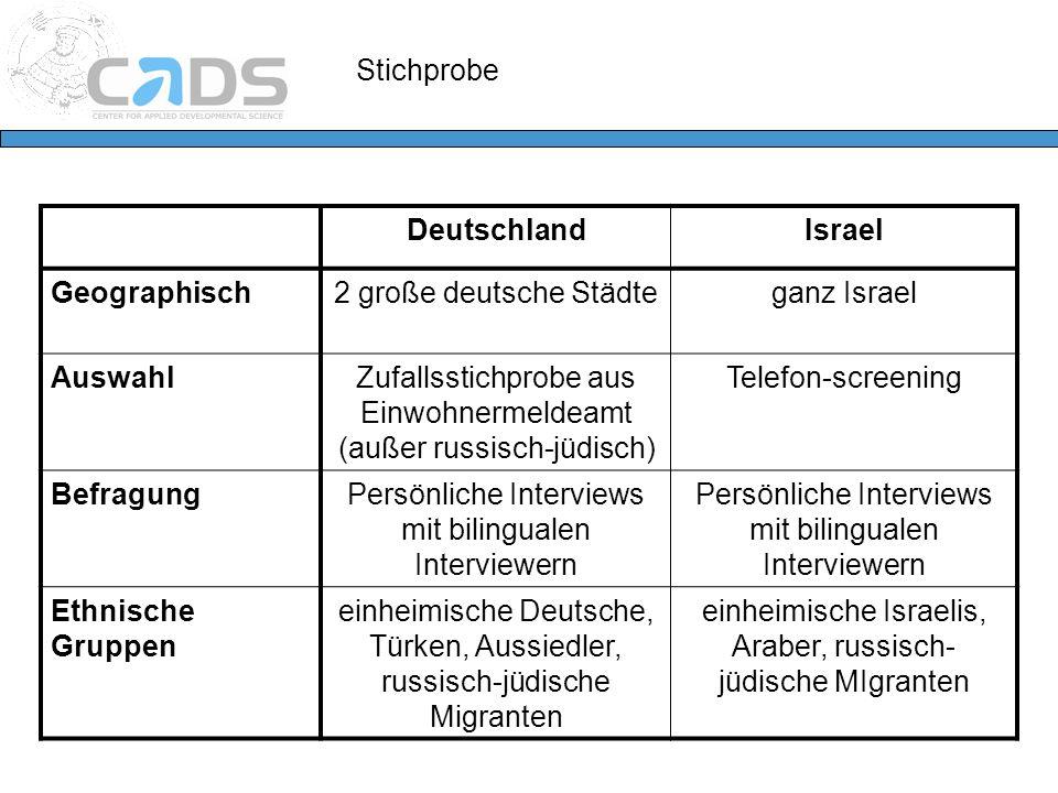 Stichprobe DeutschlandIsrael Geographisch2 große deutsche Städteganz Israel AuswahlZufallsstichprobe aus Einwohnermeldeamt (außer russisch-jüdisch) Te