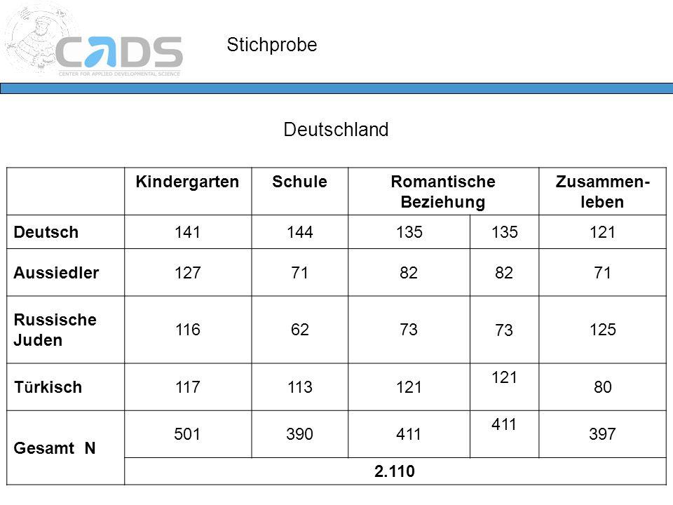 Stichprobe KindergartenSchuleRomantische Beziehung Zusammen- leben Deutsch141144135 121 Aussiedler1277182 71 Russische Juden 1166273 125 T ü rkisch 11