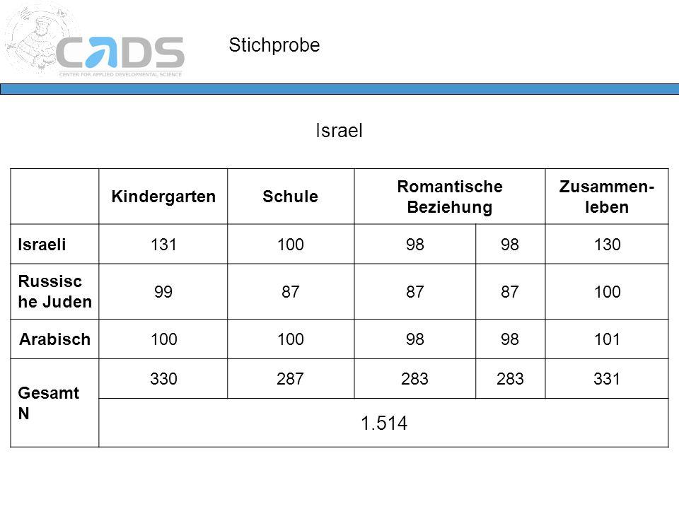 Stichprobe Israel KindergartenSchule Romantische Beziehung Zusammen- leben Israeli13110098 130 Russisc he Juden 9987 100 Arabisch100 98 101 Gesamt N 3