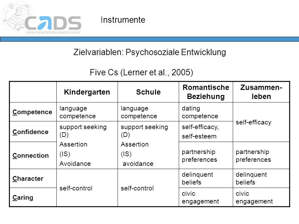 Instrumente Zielvariablen: Psychosoziale Entwicklung Five Cs (Lerner et al., 2005) KindergartenSchule Romantische Beziehung Zusammen- leben Competence