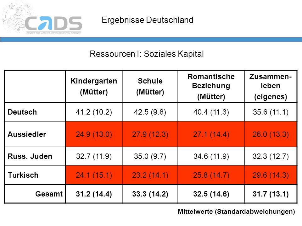 Ergebnisse Deutschland Ressourcen I: Soziales Kapital Kindergarten (Mütter) Schule (Mütter) Romantische Beziehung (Mütter) Zusammen- leben (eigenes) D