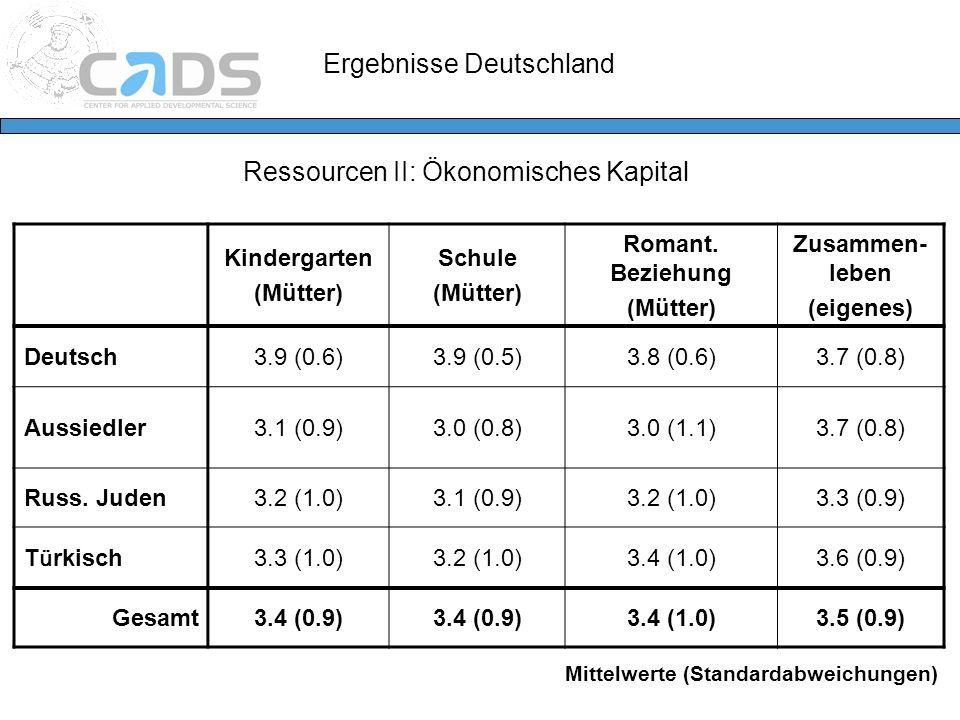 Ergebnisse Deutschland Ressourcen II: Ökonomisches Kapital Kindergarten (Mütter) Schule (Mütter) Romant. Beziehung (Mütter) Zusammen- leben (eigenes)
