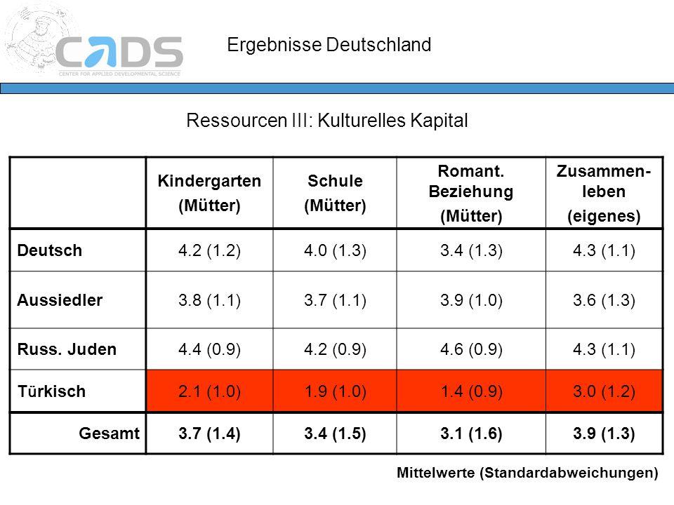 Ergebnisse Deutschland Ressourcen III: Kulturelles Kapital Kindergarten (Mütter) Schule (Mütter) Romant. Beziehung (Mütter) Zusammen- leben (eigenes)
