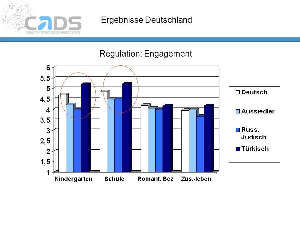 Ergebnisse Deutschland Regulation: Engagement