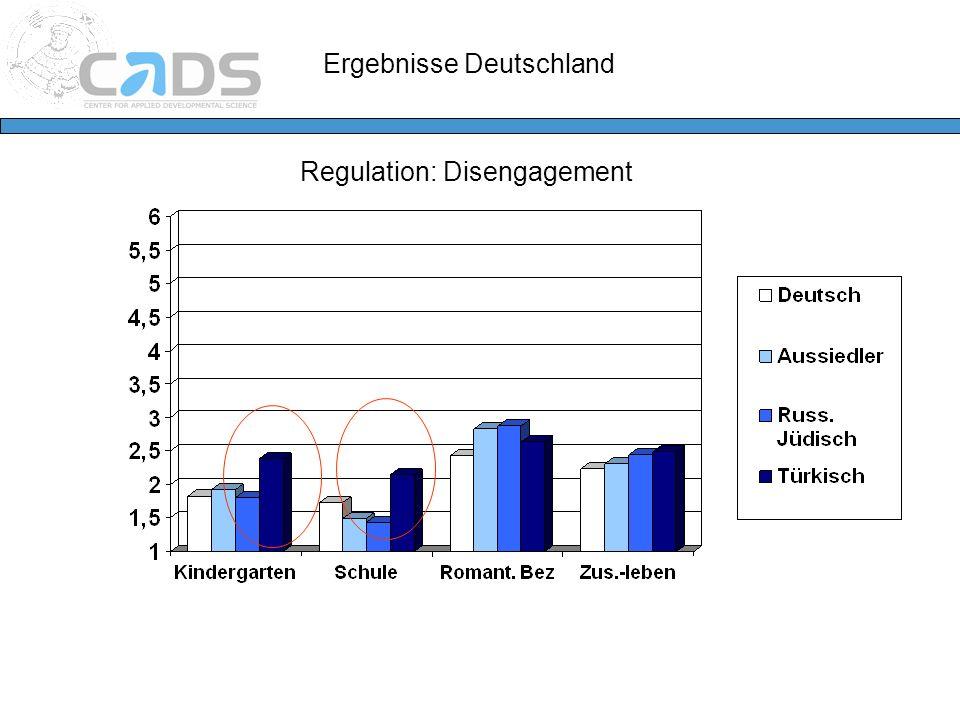 Ergebnisse Deutschland Regulation: Disengagement