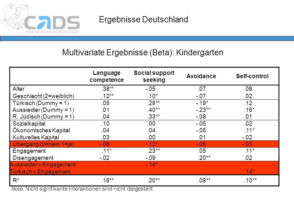 Ergebnisse Deutschland Multivariate Ergebnisse (Beta): Kindergarten Language competence Social support seeking AvoidanceSelf-control Alter.38**-.05.07