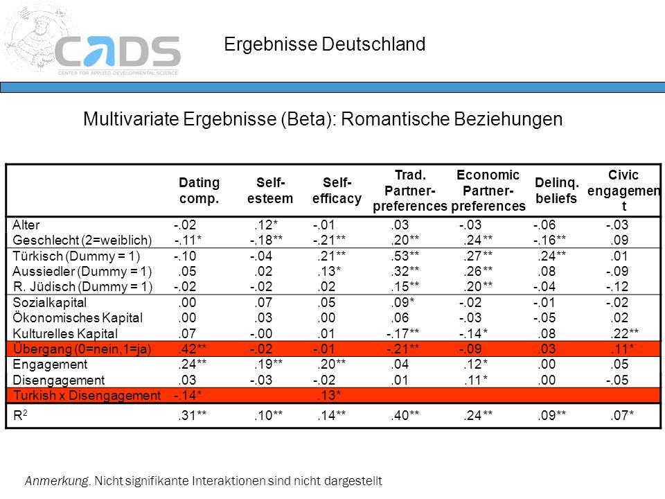 Ergebnisse Deutschland Multivariate Ergebnisse (Beta): Romantische Beziehungen Anmerkung. Nicht signifikante Interaktionen sind nicht dargestellt Dati