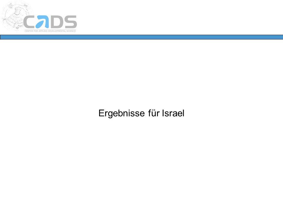 Ergebnisse für Israel