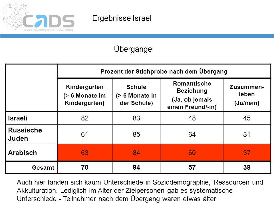 Übergänge Prozent der Stichprobe nach dem Übergang Kindergarten (> 6 Monate im Kindergarten) Schule (> 6 Monate in der Schule) Romantische Beziehung (