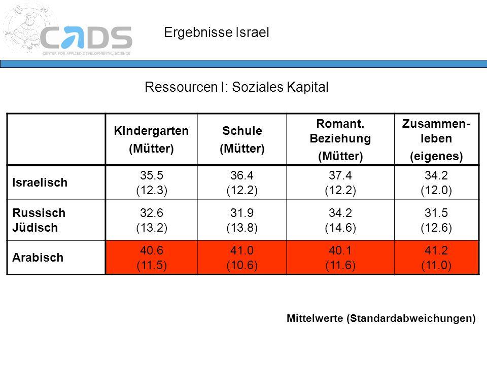 Ressourcen I: Soziales Kapital Kindergarten (Mütter) Schule (Mütter) Romant. Beziehung (Mütter) Zusammen- leben (eigenes) Israelisch 35.5 (12.3) 36.4