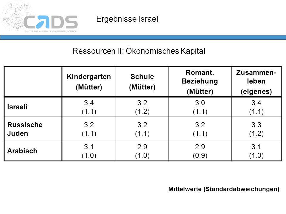 Ressourcen II: Ökonomisches Kapital Kindergarten (Mütter) Schule (Mütter) Romant. Beziehung (Mütter) Zusammen- leben (eigenes) Israeli 3.4 (1.1) 3.2 (