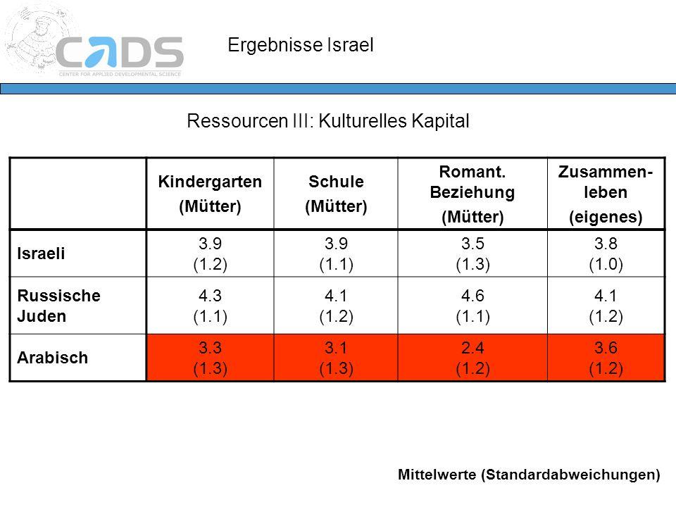 Ressourcen III: Kulturelles Kapital Kindergarten (Mütter) Schule (Mütter) Romant. Beziehung (Mütter) Zusammen- leben (eigenes) Israeli 3.9 (1.2) 3.9 (