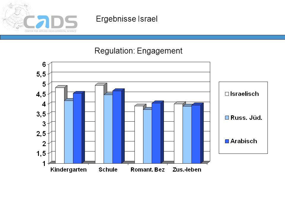 Regulation: Engagement Ergebnisse Israel