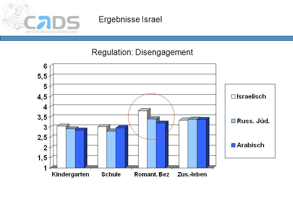 Regulation: Disengagement Ergebnisse Israel