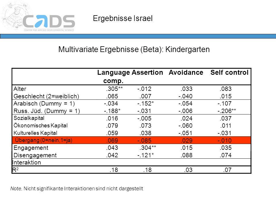 Ergebnisse Israel Multivariate Ergebnisse (Beta): Kindergarten Note. Nicht signifikante Interaktionen sind nicht dargestellt Language comp. AssertionA