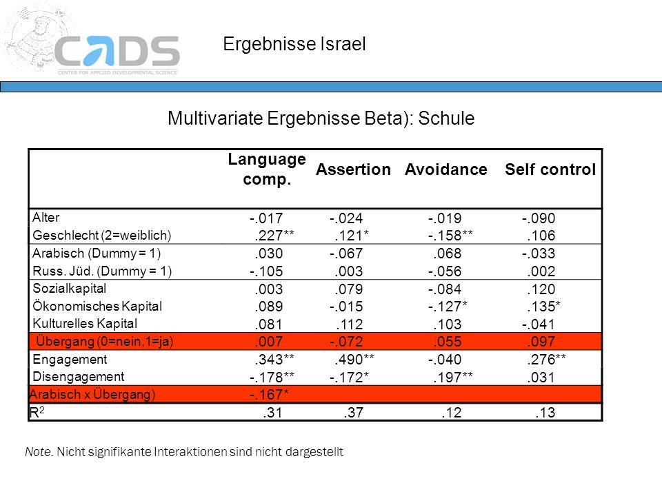 Ergebnisse Israel Multivariate Ergebnisse Beta): Schule Note. Nicht signifikante Interaktionen sind nicht dargestellt Language comp. AssertionAvoidanc