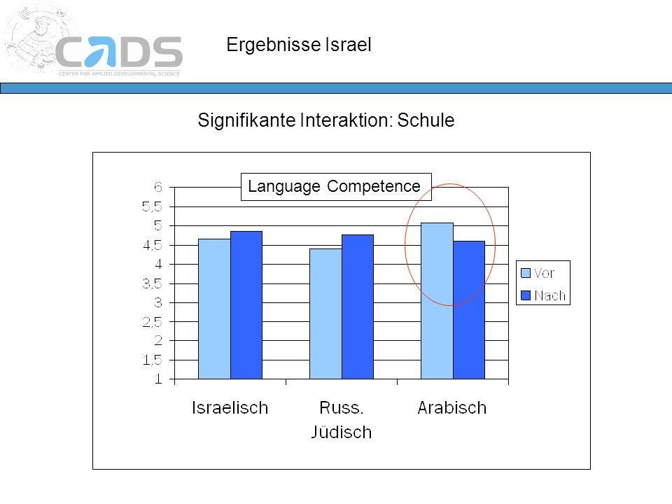 Ergebnisse Israel Signifikante Interaktion: Schule Language Competence