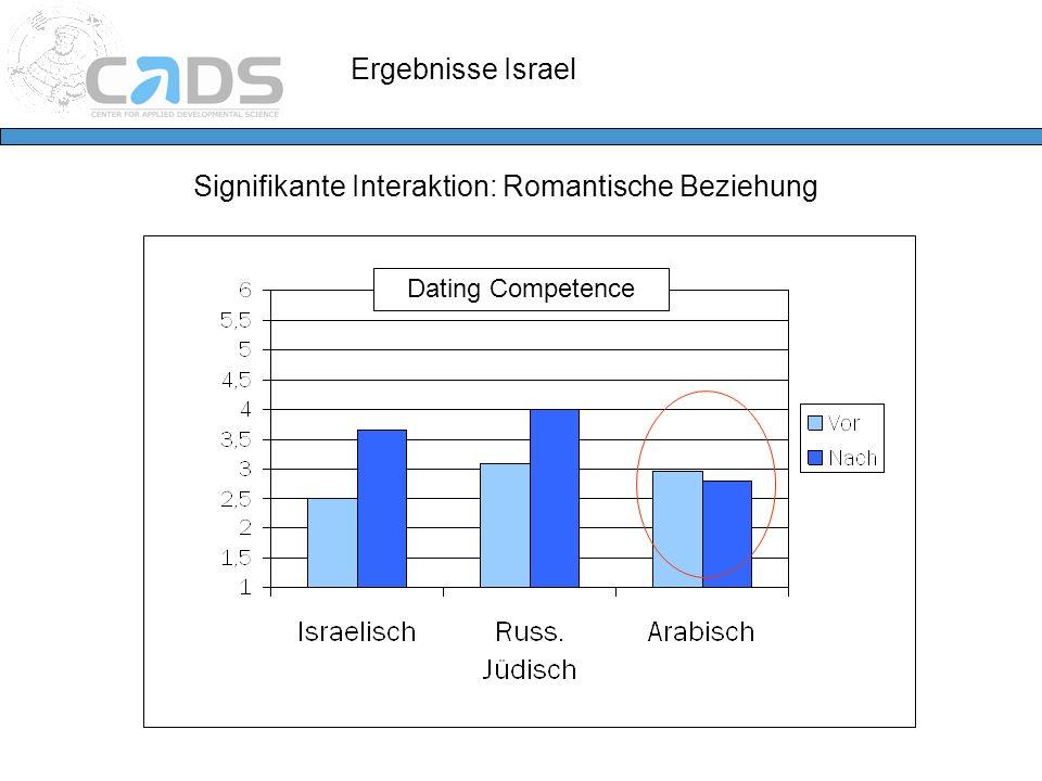 Ergebnisse Israel Signifikante Interaktion: Romantische Beziehung Dating Competence
