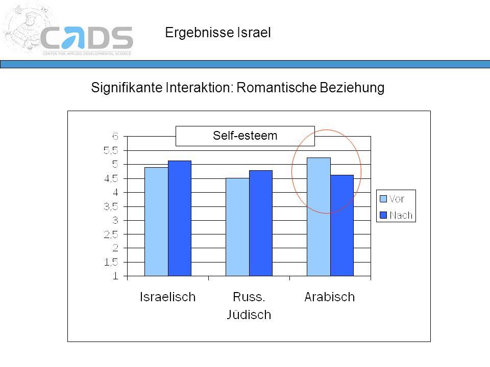Ergebnisse Israel Signifikante Interaktion: Romantische Beziehung Self-esteem