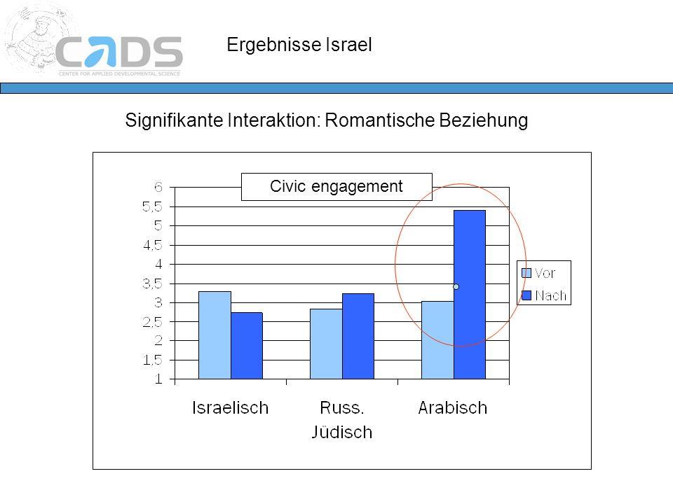 Ergebnisse Israel Signifikante Interaktion: Romantische Beziehung Civic engagement
