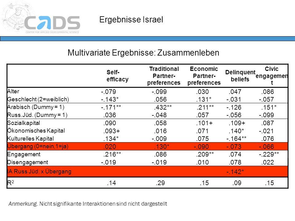 Ergebnisse Israel Multivariate Ergebnisse: Zusammenleben Anmerkung. Nicht signifikante Interaktionen sind nicht dargestellt Self- efficacy Traditional