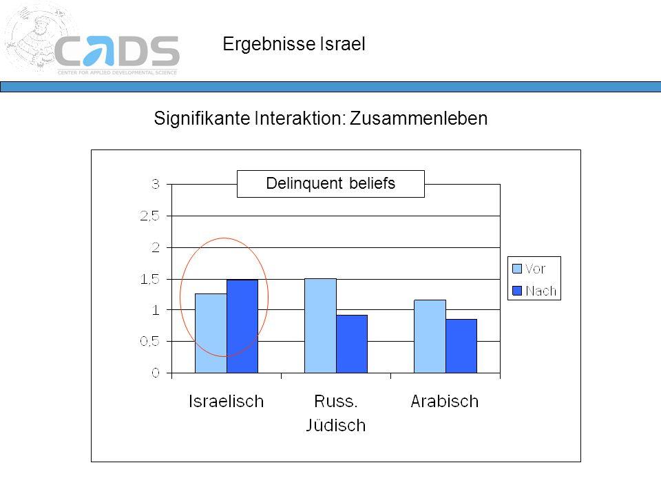 Ergebnisse Israel Signifikante Interaktion: Zusammenleben Delinquent beliefs