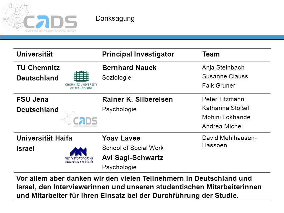 Danksagung UniversitätPrincipal InvestigatorTeam TU Chemnitz Deutschland Bernhard Nauck Soziologie Anja Steinbach Susanne Clauss Falk Gruner FSU Jena