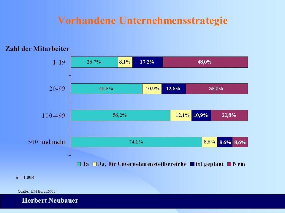 Herbert Neubauer Vorhandene Unternehmensstrategie Zahl der Mitarbeiter n = 1.008 Quelle: IfM Bonn 2005