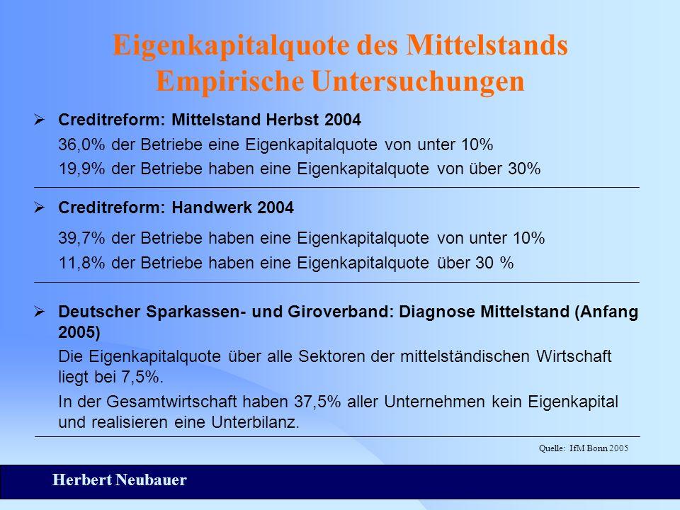 Herbert Neubauer Eigenkapitalquote des Mittelstands Empirische Untersuchungen Creditreform: Mittelstand Herbst 2004 36,0% der Betriebe eine Eigenkapit