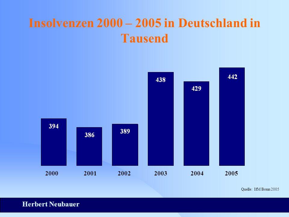 Herbert Neubauer Insolvenzen 2000 – 2005 in Deutschland in Tausend Quelle: IfM Bonn 2005 200020012003200420052002