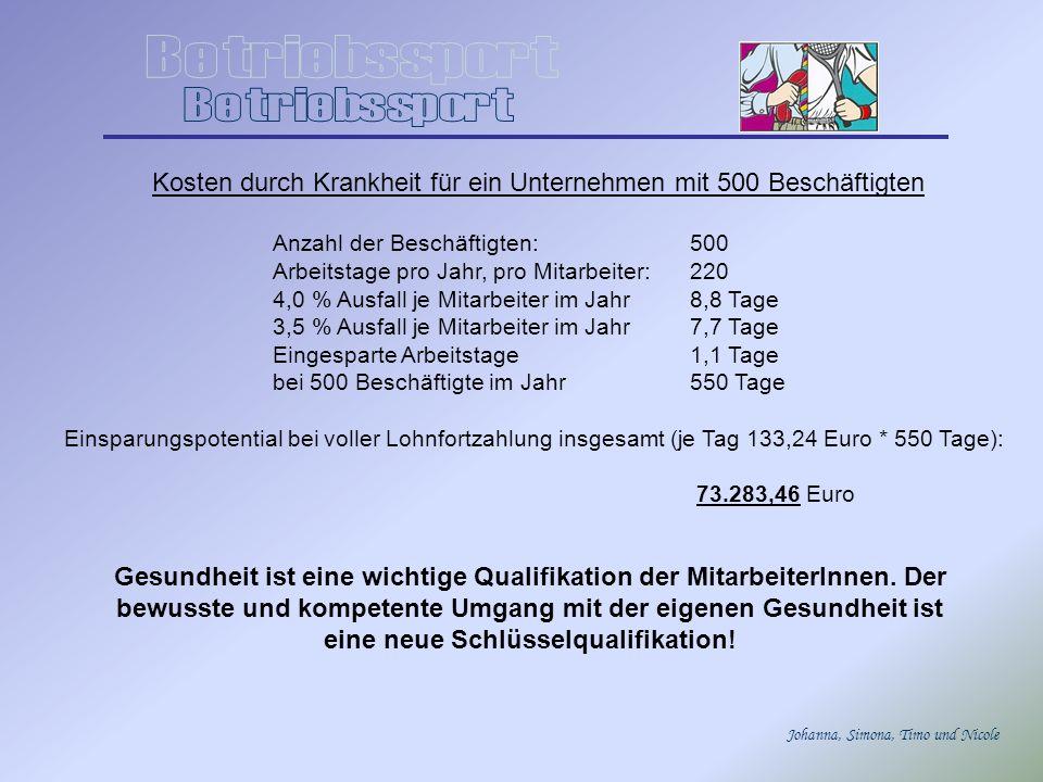 Johanna, Simona, Timo und Nicole Kosten durch Krankheit für ein Unternehmen mit 500 Beschäftigten Anzahl der Beschäftigten:500 Arbeitstage pro Jahr, pro Mitarbeiter:220 4,0 % Ausfall je Mitarbeiter im Jahr8,8 Tage 3,5 % Ausfall je Mitarbeiter im Jahr7,7 Tage Eingesparte Arbeitstage1,1 Tage bei 500 Beschäftigte im Jahr550 Tage Einsparungspotential bei voller Lohnfortzahlung insgesamt (je Tag 133,24 Euro * 550 Tage): 73.283,46 Euro Gesundheit ist eine wichtige Qualifikation der MitarbeiterInnen.