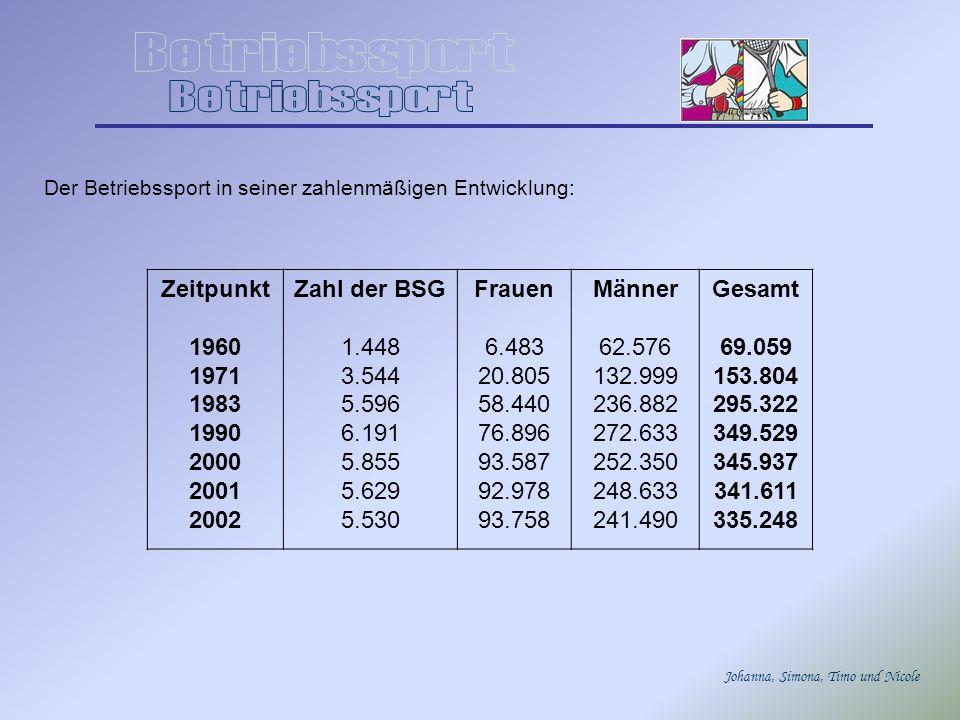 Johanna, Simona, Timo und Nicole Der Betriebssport in seiner zahlenmäßigen Entwicklung: Zeitpunkt 1960 1971 1983 1990 2000 2001 2002 Zahl der BSG 1.44
