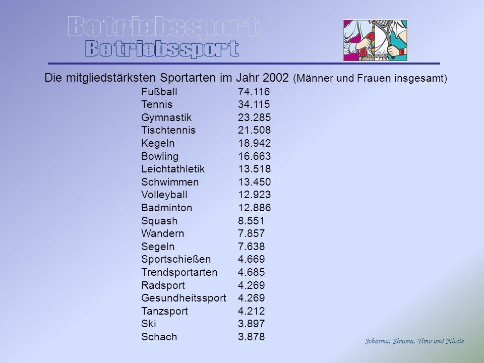 Johanna, Simona, Timo und Nicole Die mitgliedstärksten Sportarten im Jahr 2002 (Männer und Frauen insgesamt) Fußball74.116 Tennis34.115 Gymnastik23.28