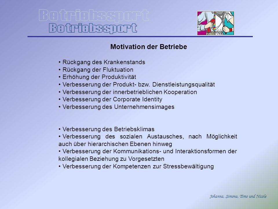 Johanna, Simona, Timo und Nicole Motivation der Betriebe Rückgang des Krankenstands Rückgang der Fluktuation Erhöhung der Produktivität Verbesserung d