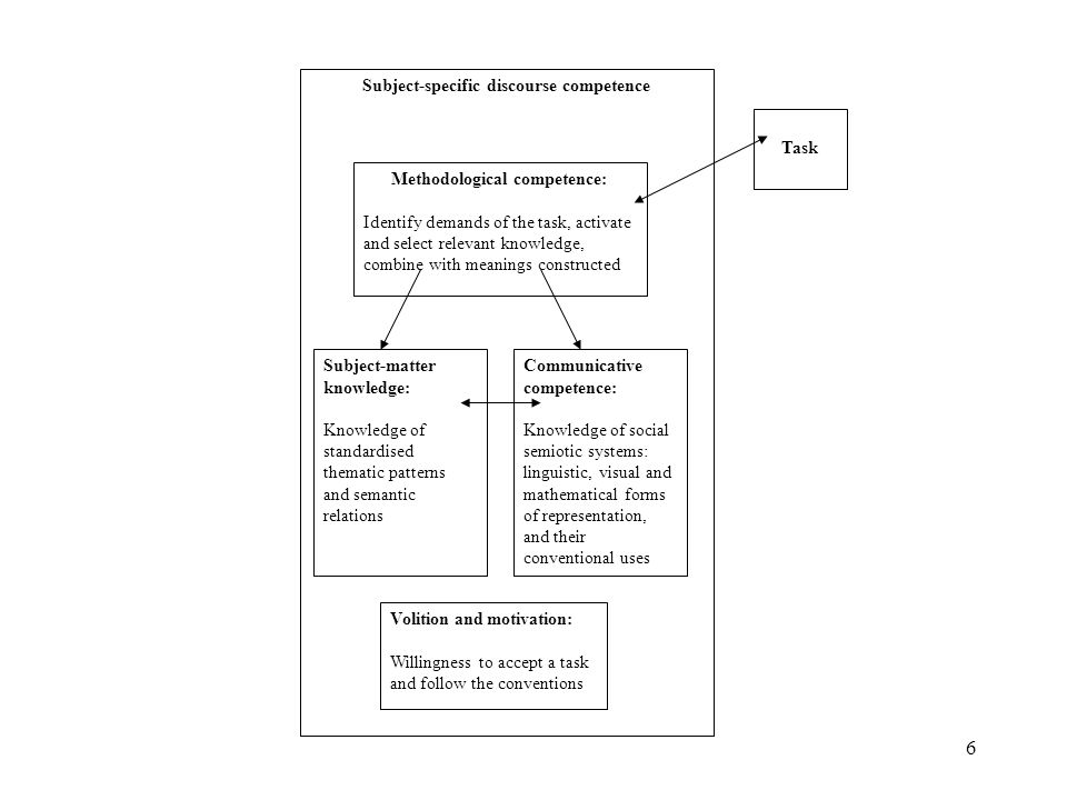 6 Subject-specific discourse competence Task Methodological competence: Identify demands of the task, activate and select relevant knowledge, combine