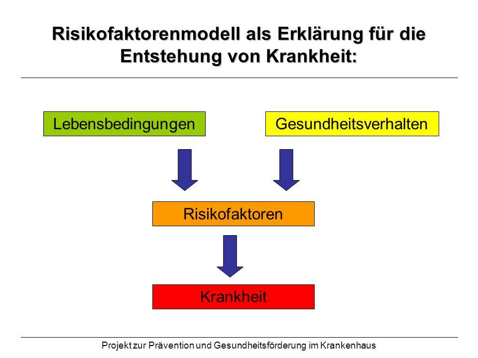 Projekt zur Prävention und Gesundheitsförderung im Krankenhaus Risikofaktorenmodell als Erklärung für die Entstehung von Krankheit: Lebensbedingungen