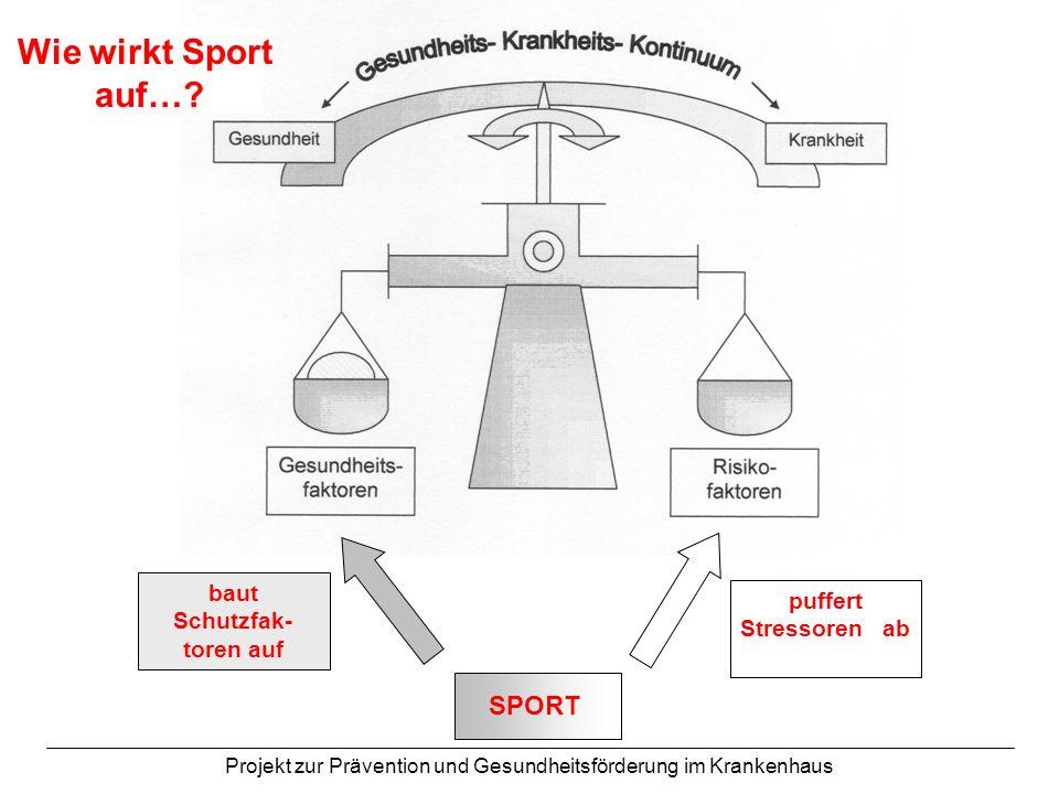Projekt zur Prävention und Gesundheitsförderung im Krankenhaus SPORT Wie wirkt Sport auf…? baut Schutzfak- toren auf puffert Stressoren ab