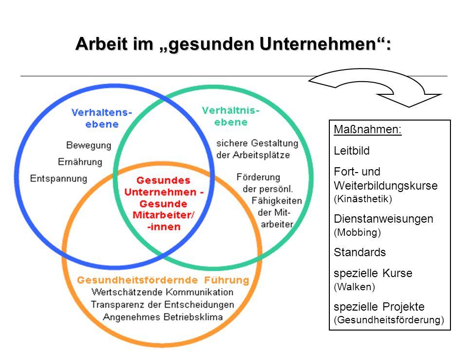 Projekt zur Prävention und Gesundheitsförderung im Krankenhaus Bedeutung der Gesundheitsförderung für das MHO: aus den Leitlinien des Marienhospital Osnabrück: Die Gesundheit des einzelnen Mitarbeiters fördern und erhalten.