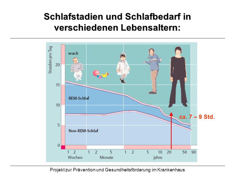 Projekt zur Prävention und Gesundheitsförderung im Krankenhaus Schlafmuster beim Gesunden: 1 = Wachzustand 2 = Leichtschlaf- oder REM- Schlaf- Phase 3 – 5 = Tiefschlaf